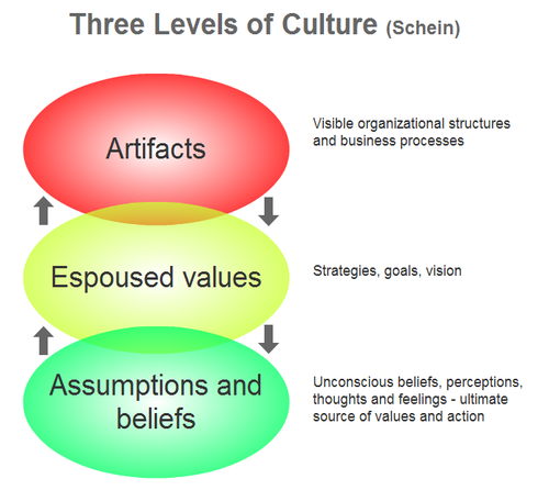 definition of organisational culture and its importance Characterize an organization as a whole this definition suggests that organizational culture reflects what is common, typical, and general for the organization values, beliefs, and  the importance of the organizational culture concept organizational culture may be an important concept for a few reasons.