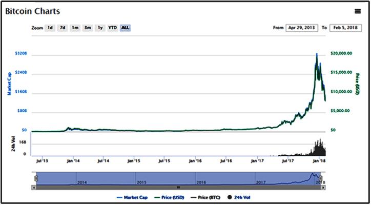 Bitcoin-Litecoin-Graph1