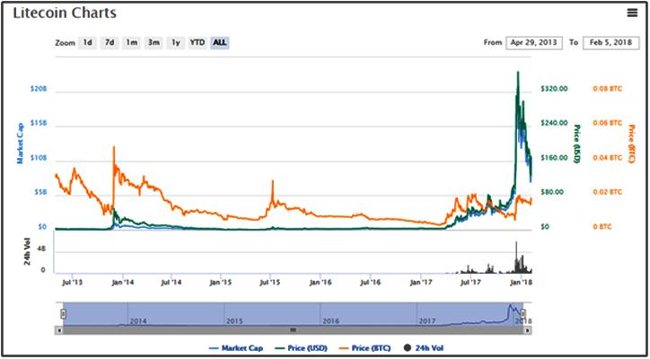 Bitcoin-Litecoin-Graph2